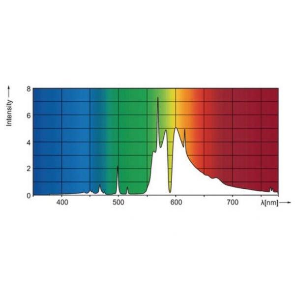 Philips-MASTER-1000W-DE-Lamp-Specturm