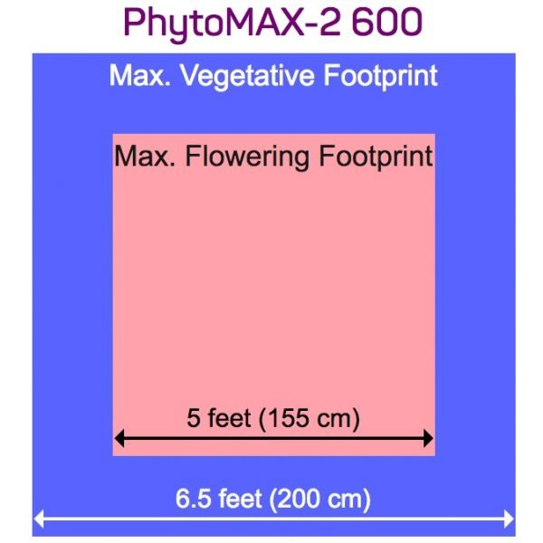 Black Dog PhytoMAX 2 600 Flowering Footprint