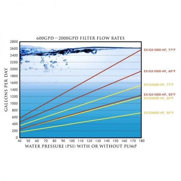 GrowoniX High Flow Flow Rate 600-2000