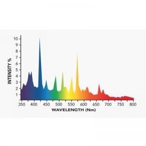 Growers Choice 1000W DE MH 10K Bulb Spectrum