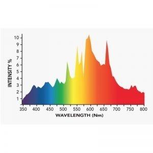 Growers Choice 315 watt CMH Bulb 3100K-R Spectrum Output