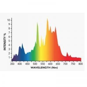 Growers Choice 315 watt CMH Bulb 3100K Spectrum Output