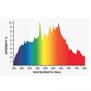 Growers Choice 315 watt CMH Bulb 4200K Spectrum