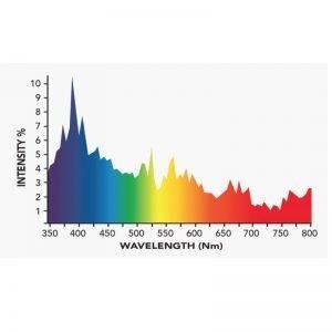 Growers Choice 315 watt MH Bulb 1000K Specturm