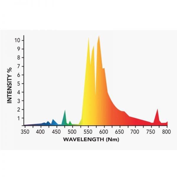 Growers Choice 600W DE HPS 2k Bulb Spectrum