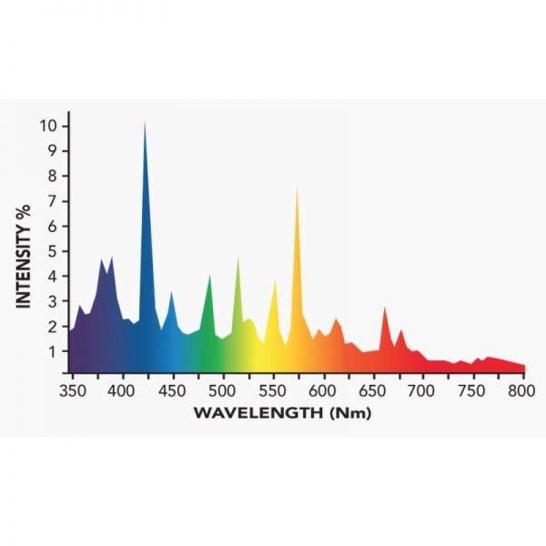 Growers Choice 600W DE MH 10k Bulb Spectrum