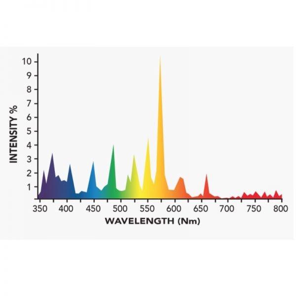 Growers Choice 600W DE MH 4k Bulb Spectrum