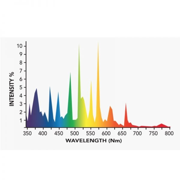 Growers Choice 600W DE MH 6k Bulb Spectrum