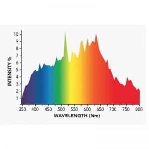 Growers Choice DE 315 watt CMH Bulb 4K Spectrum