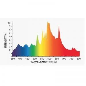 Growers Choice DE 630 watt CMH Bulb 3K-R Spectrum