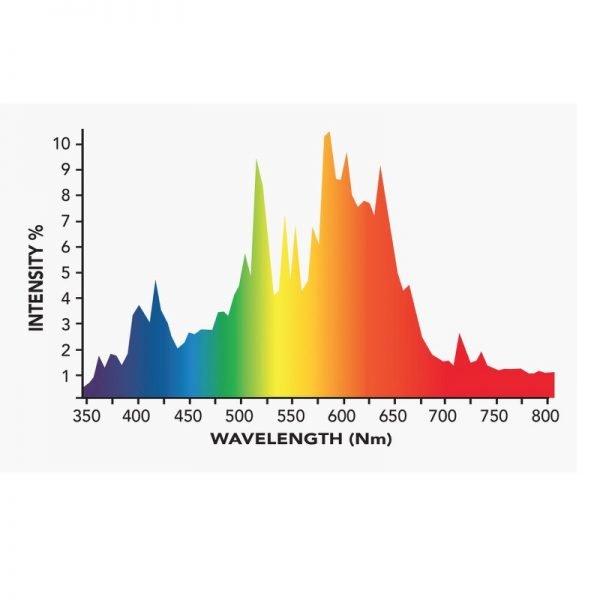 Growers Choice DE 630 watt CMH Bulb 3K Spectrum
