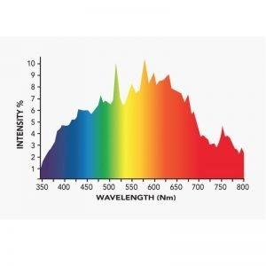 Growers Choice DE 630 watt CMH Bulb 4K Spectrum