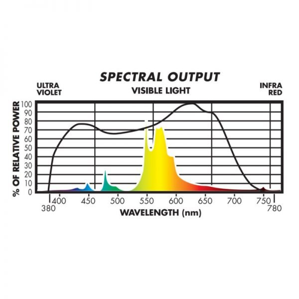 Sunmaster DE HPS 1000W Spectrum Output