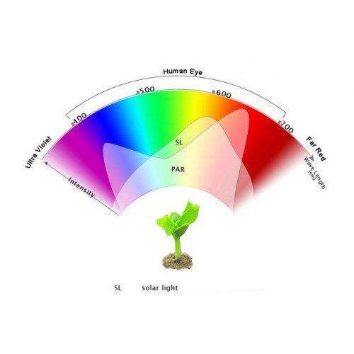 180 Watt Advanced Spectrum MAX Modular 3w-Chip LED Grow Light Kit_9