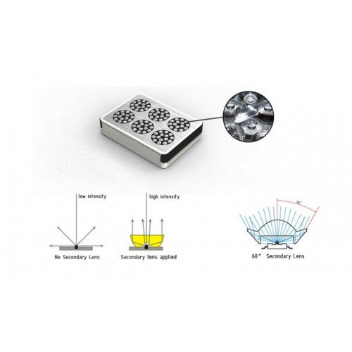 270 Watt Advanced Spectrum MAX 3w-Chip Modular LED Grow Light Kit_14