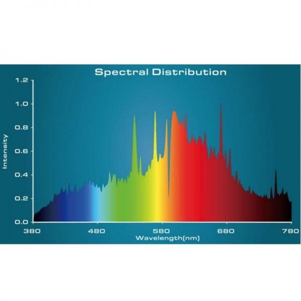 Philips 315W Elite CMH Spectrum