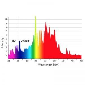 SolisTek 3200K Full Spectrum CMH