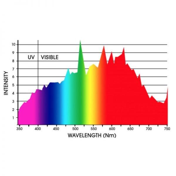 SolisTek 4200K Full Spectrum CMH